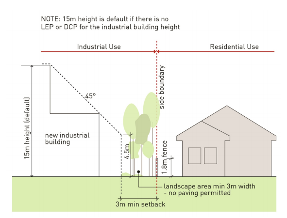 Setback requirements for industrial buildings adjacent to residential dwelling